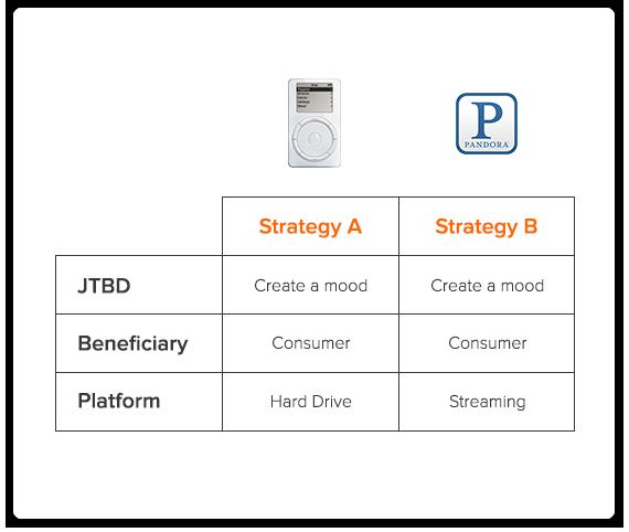 ipod vs pandora product strategy