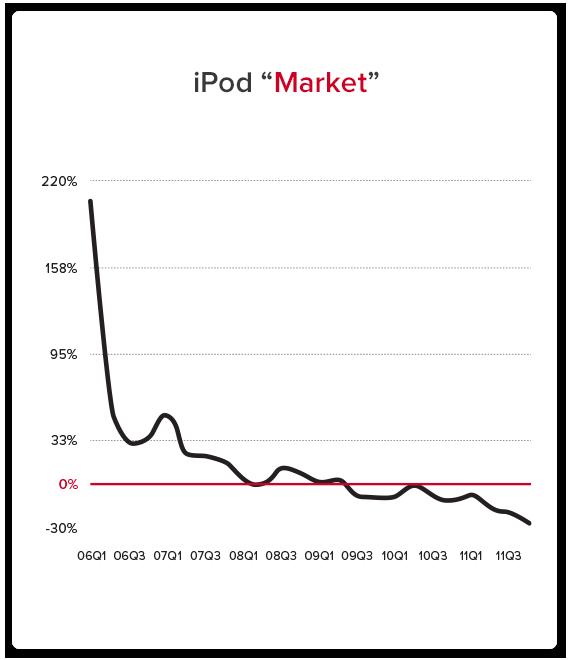 iPodMarket understanding the job
