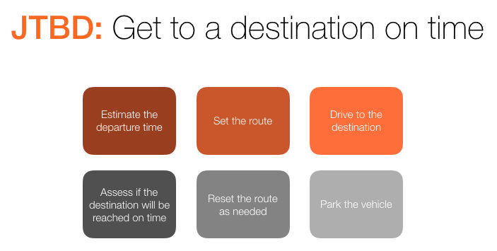 "For example, here are 6 steps in the job of ""reach a destination on time,"" one for each category:"