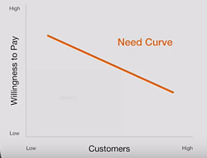 need curve calculating market size