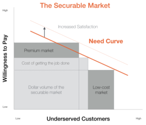 The securable market