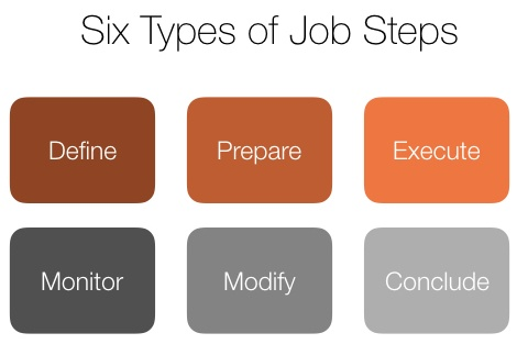 Six Types Of Job Steps